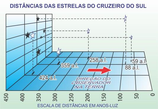 Distâncias Estelares Crux 2014